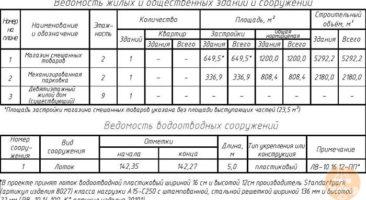 Земельный участок 0,10 Га ул. Есенина Октябрьский район