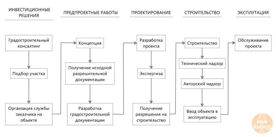 Алгоритм осуществления девелоперских проектов