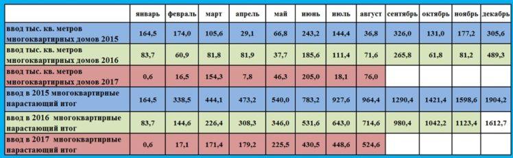 Ввод многоквартирных домов по месяцам (тыс. кв. метров)