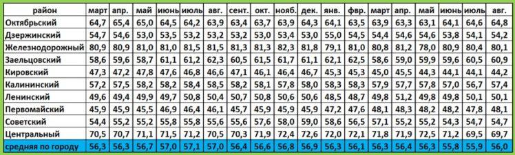 Средние значения цен на строящиеся объекты по районам города август 2017 года