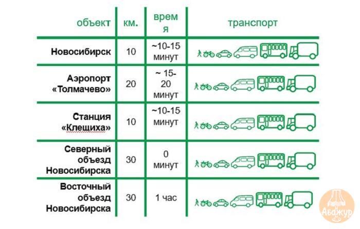Земельные участки от 1 до 30 Га с. Верх-Тула Новосибирский район