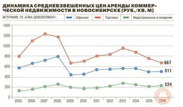 Состояние и прогнозы развития рынка складской недвижимости Новосибирска в 2017 году
