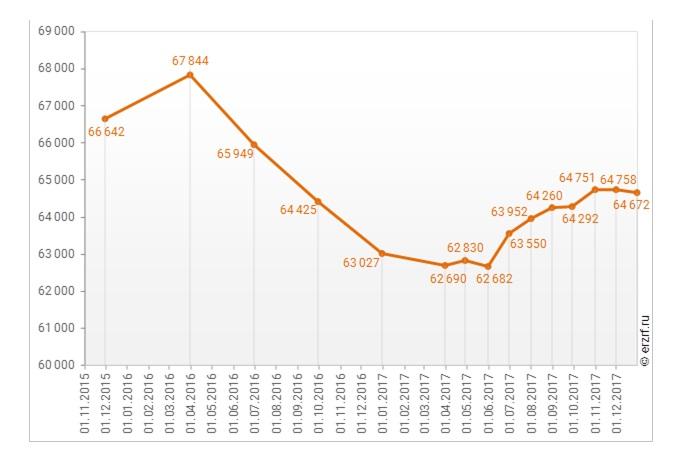Динамика изменения средневзвешенной цены предложений новостроек в РФ