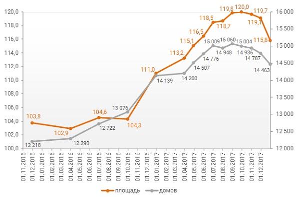 Динамика изменения количества объектов (ед.) и совокупного объема (млн кв.м) текущего строительства в России