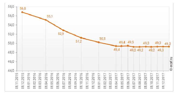 Динамика изменения средней площади строящихся жилых единиц в РФ