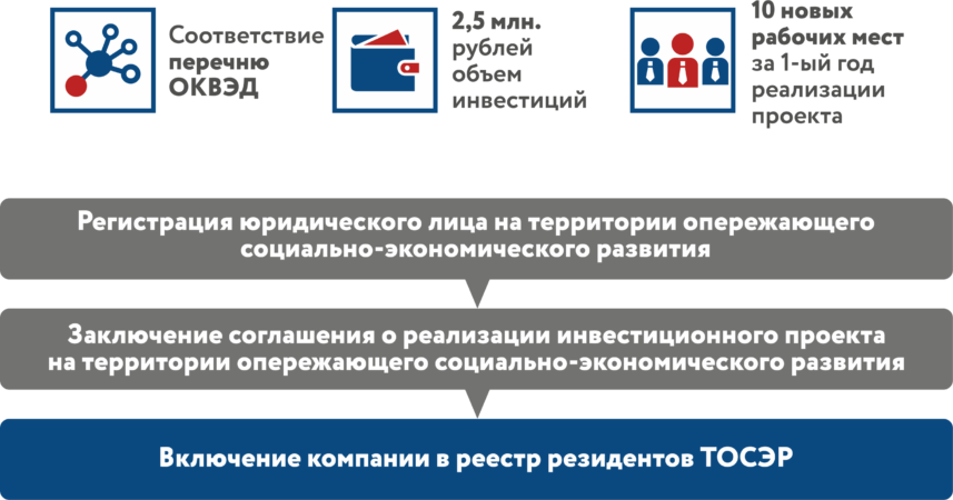 порядок присвоения статуса резидента Линево