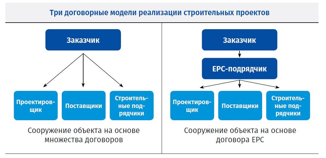 Три договорные модели реализации строительных проектов