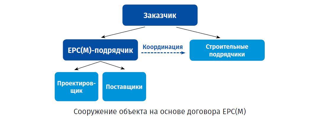 Сооружение объекта на основе договора ЕРС(М)