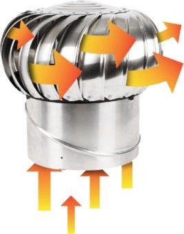 Принципы работы турбодефлекторов