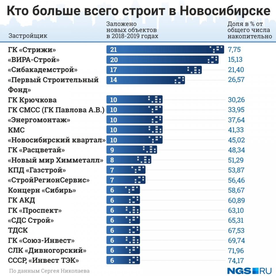 Кто больше всего строит в Новосибирске