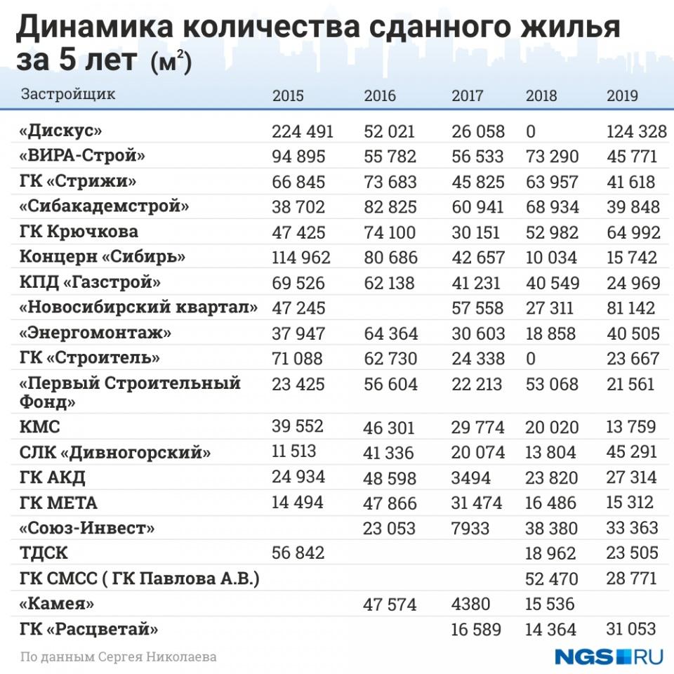 Динамика количества сданного жилья за 5 лет в Новосибирске