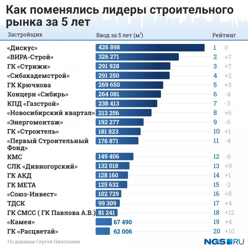Как поменялись лидеры строительного рынка за 5 лет в Новосибирске