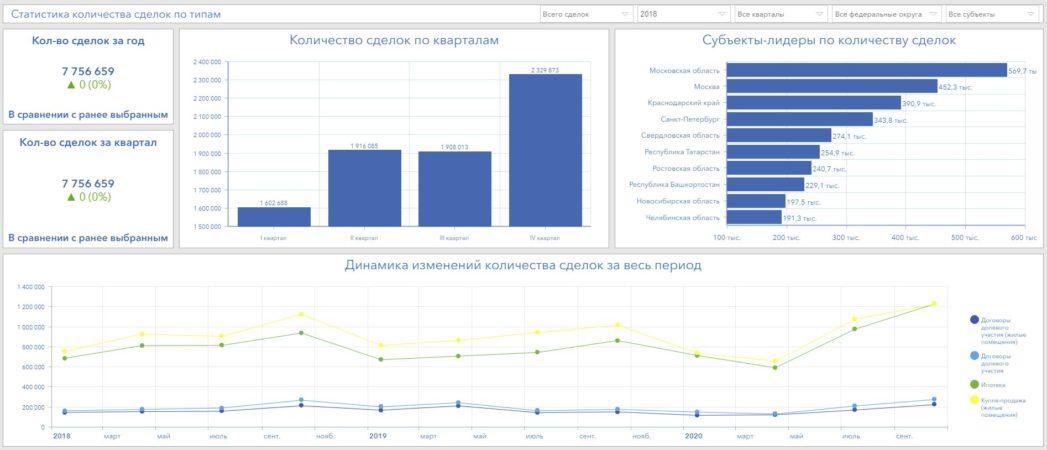 формируется аналитика оборота рынка недвижимости в форме индикаторов, диаграмм, графиков и списка лидирующих субъектов РФ