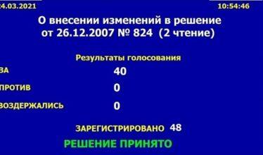 Обновленные правила землепользования и застройки утвердили депутаты Новосибирска